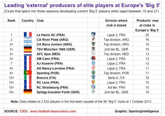 CIES-best-producers-13-14-external