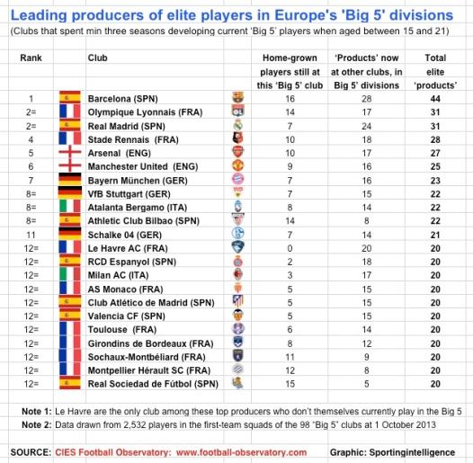 CIES-best-producers-13-14-top-22