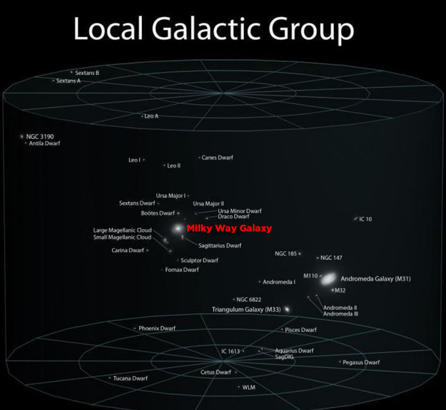 31_galactic_group